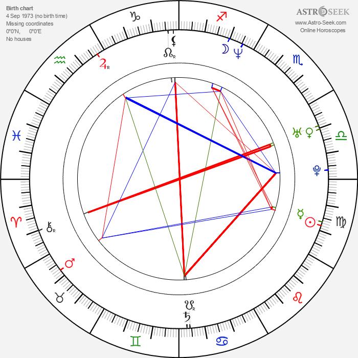 Tomáš Martinec - Astrology Natal Birth Chart