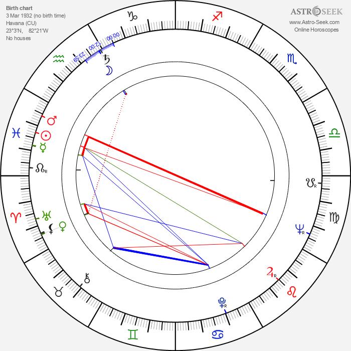 Tomas Milian - Astrology Natal Birth Chart
