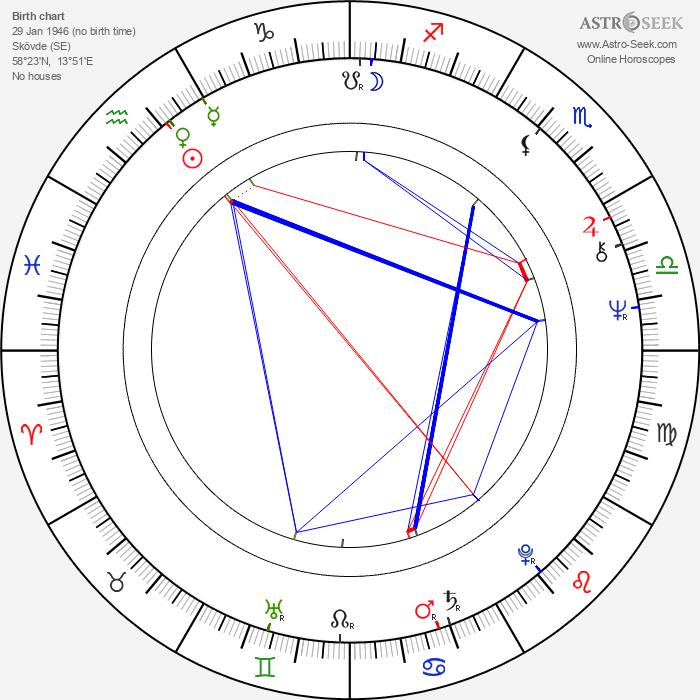 Tomas Pontén - Astrology Natal Birth Chart