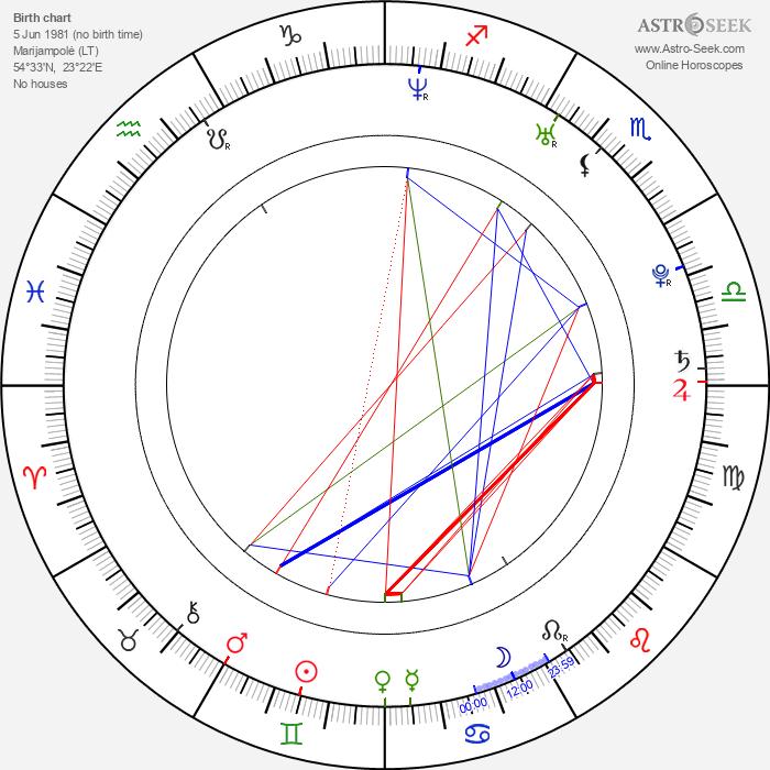 Tomas Radzinevičius - Astrology Natal Birth Chart