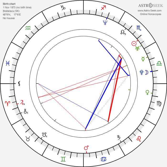 Tomáš Zednikovič - Astrology Natal Birth Chart