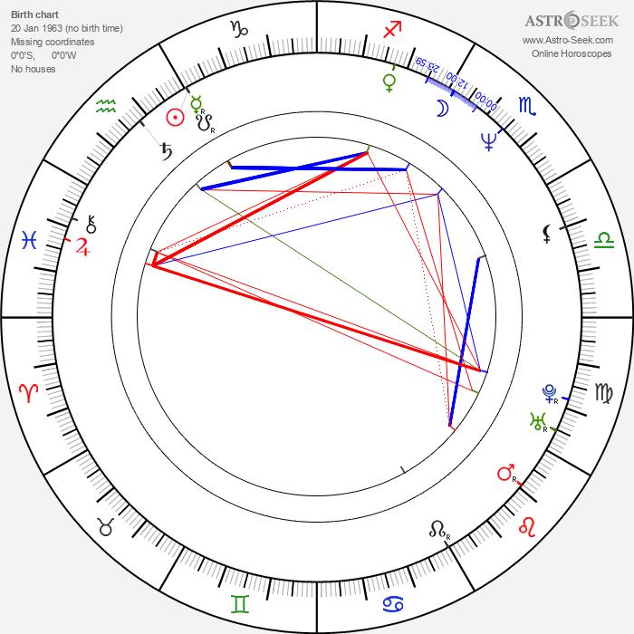 Tomáš Zelenka - Astrology Natal Birth Chart