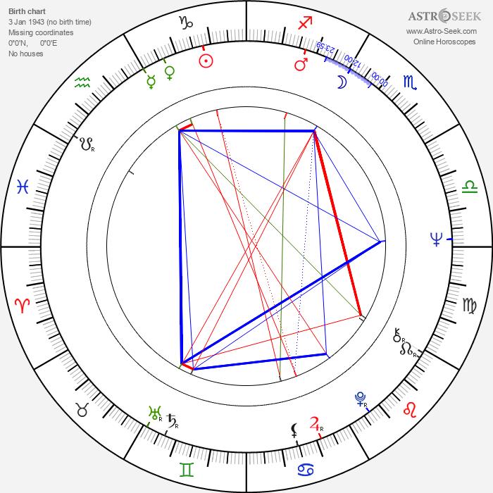 Tomáš Žilinčík - Astrology Natal Birth Chart