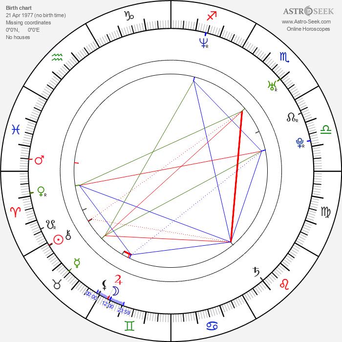 Tomasz Kot - Astrology Natal Birth Chart