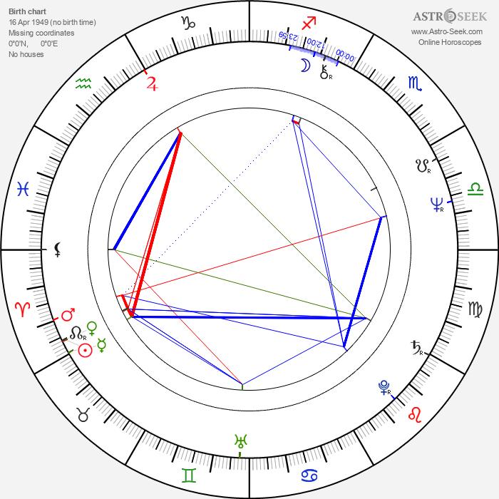 Tomasz Marzecki - Astrology Natal Birth Chart