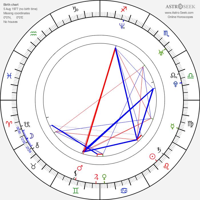 Tomasz Mycan - Astrology Natal Birth Chart