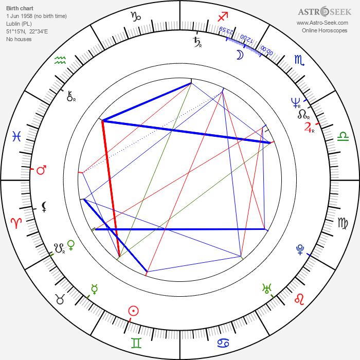 Tomasz Wiszniewski - Astrology Natal Birth Chart