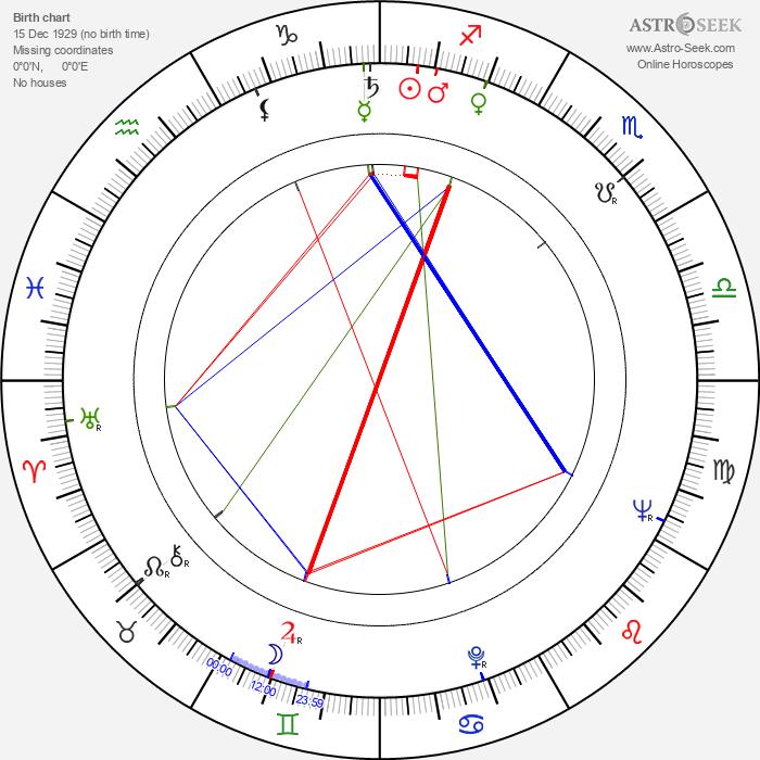Tomasz Zaliwski - Astrology Natal Birth Chart