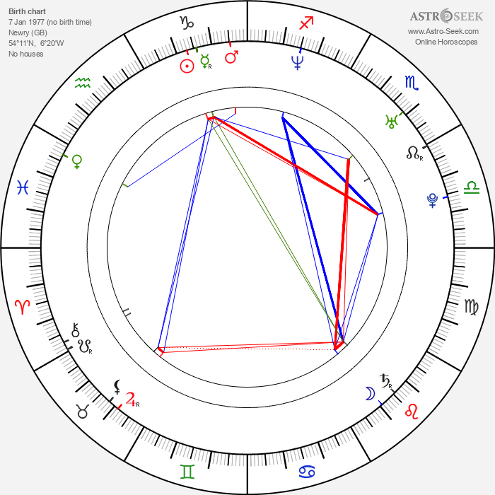Tomm Moore - Astrology Natal Birth Chart