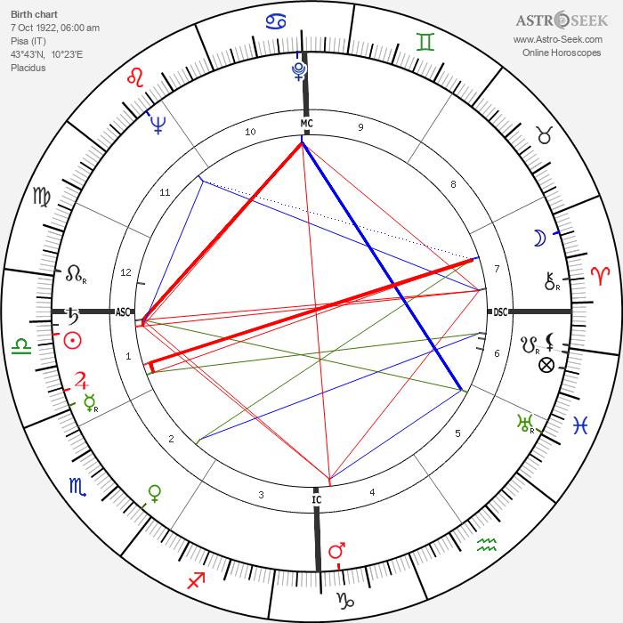 Tommaso Maestrelli - Astrology Natal Birth Chart