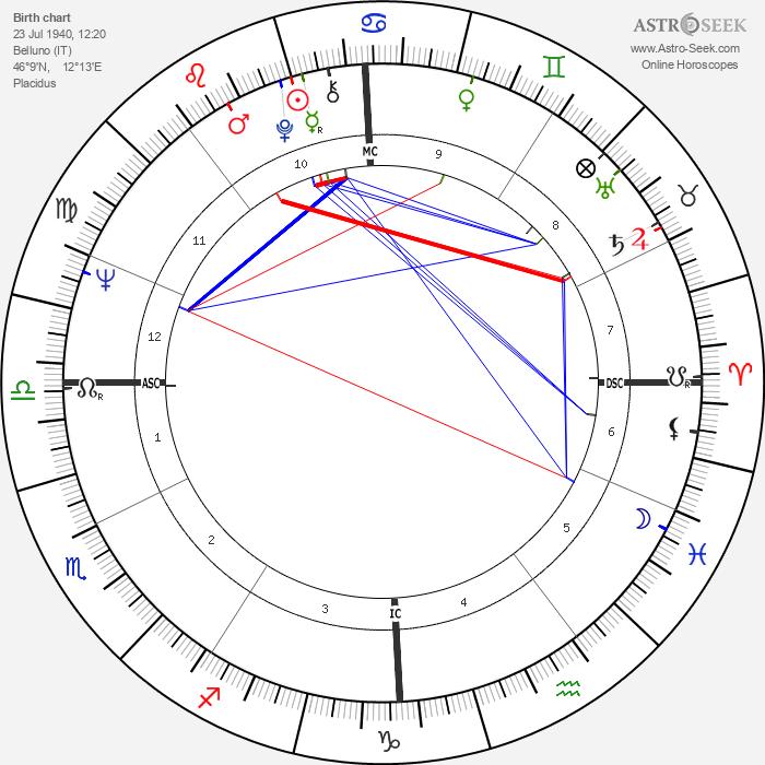 Tommaso Schioppa - Astrology Natal Birth Chart
