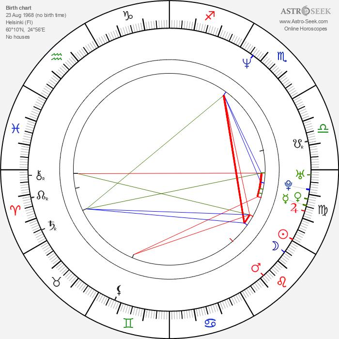 Tommi Korpela - Astrology Natal Birth Chart