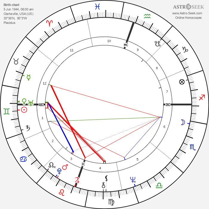 Tommie C. Smith - Astrology Natal Birth Chart