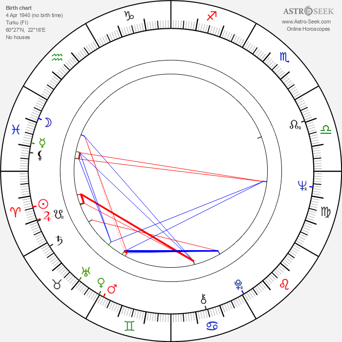 Tommie Mansfield - Astrology Natal Birth Chart