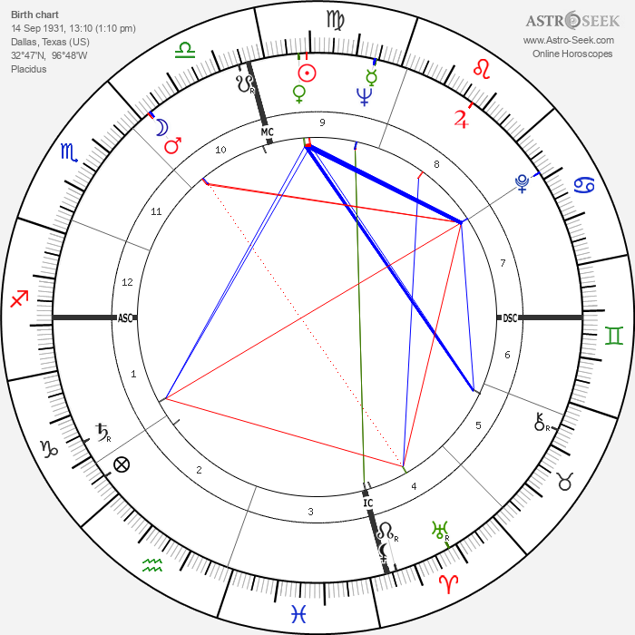 Tommy Blake - Astrology Natal Birth Chart