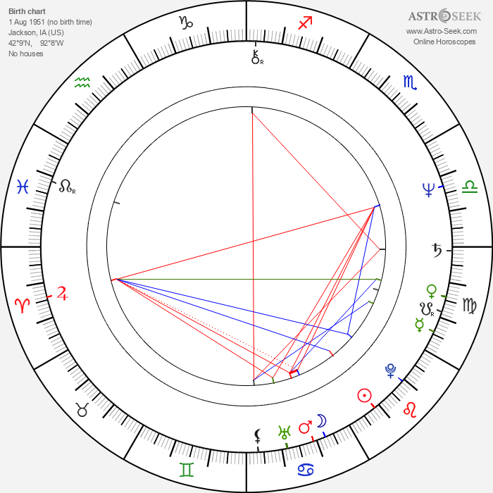 Tommy Bolin - Astrology Natal Birth Chart
