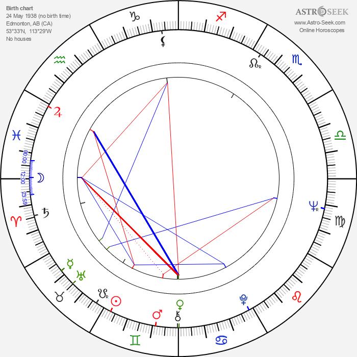 Tommy Chong - Astrology Natal Birth Chart