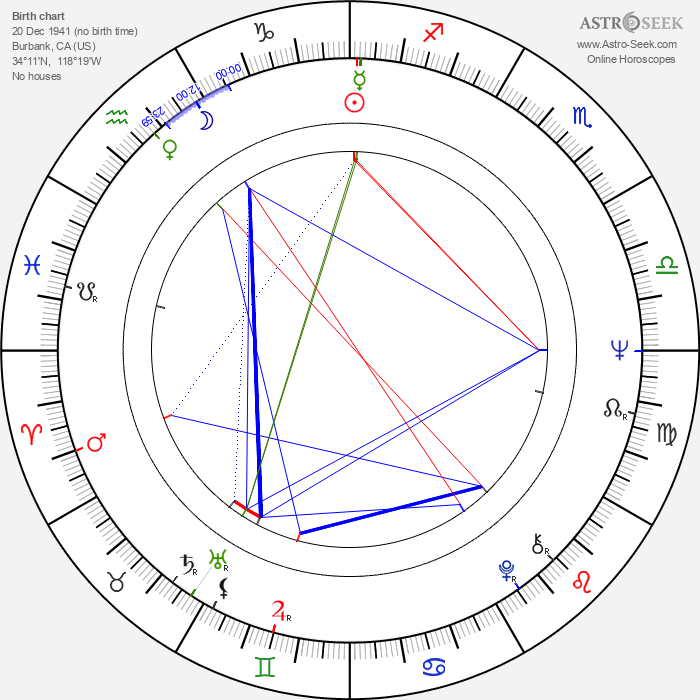 Tommy Cole - Astrology Natal Birth Chart