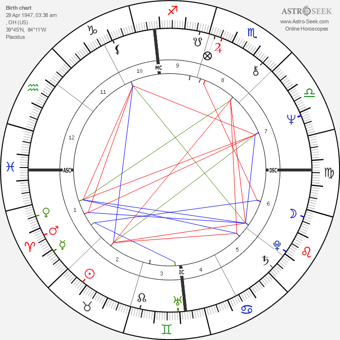 Tommy James - Astrology Natal Birth Chart