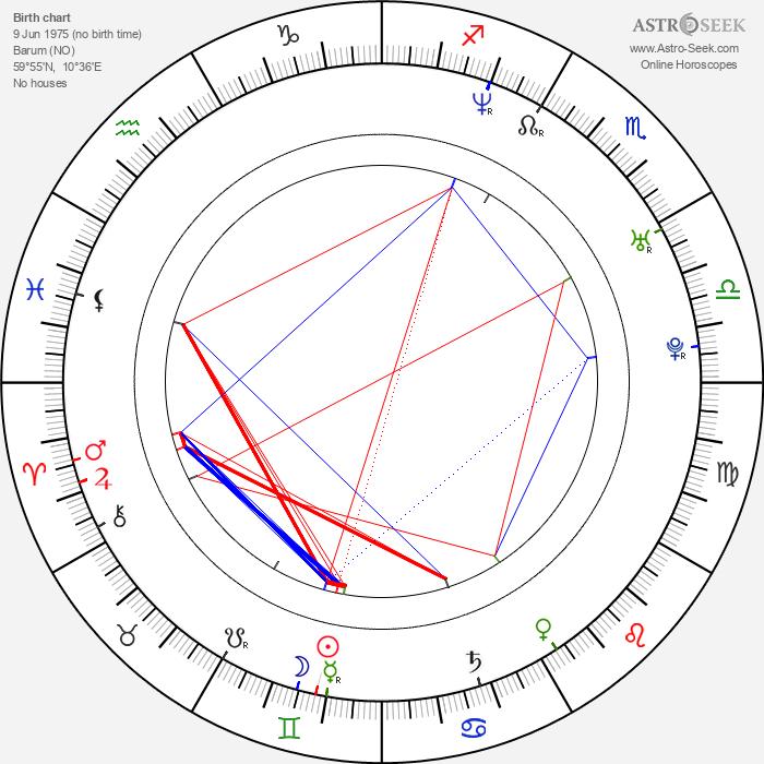 Tommy Karlsen - Astrology Natal Birth Chart
