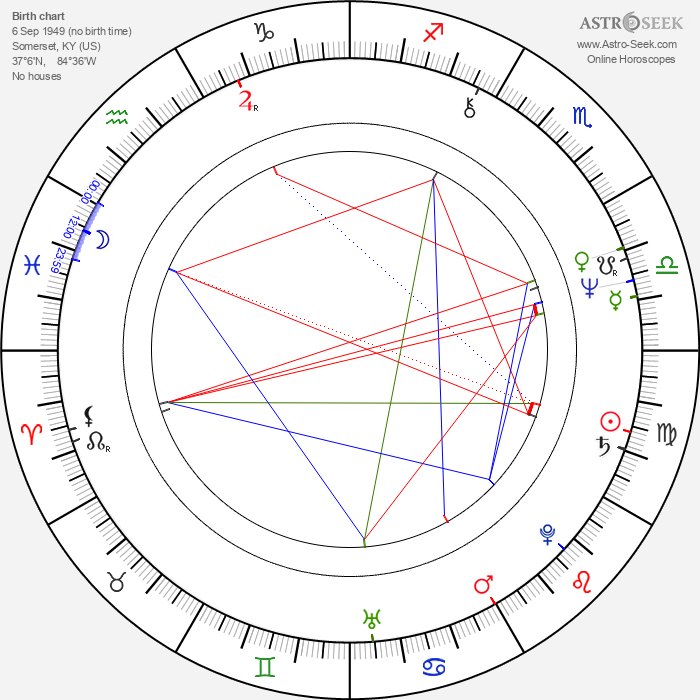 Tommy Lee Wallace - Astrology Natal Birth Chart