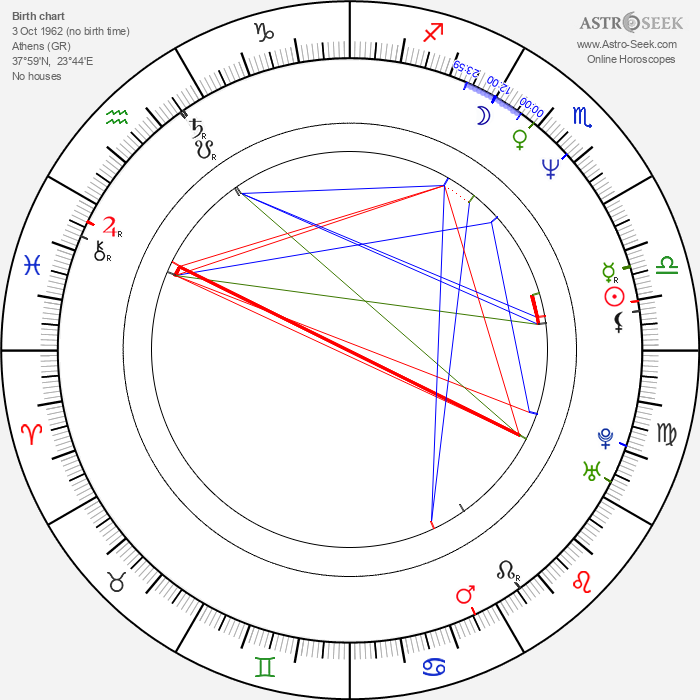 Tommy Lee - Astrology Natal Birth Chart