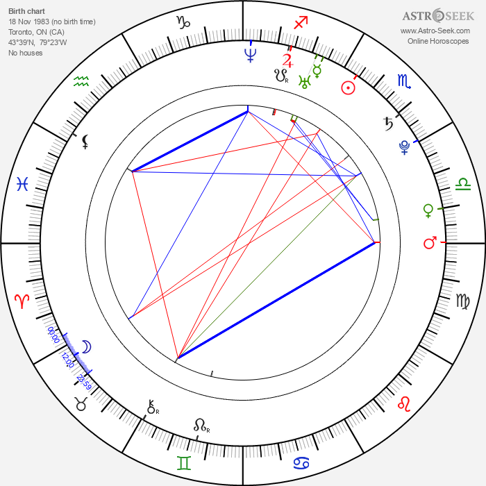 Tommy Lioutas - Astrology Natal Birth Chart