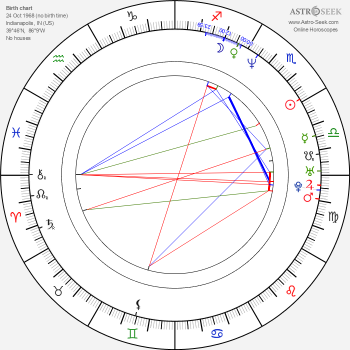 Tommy O'Haver - Astrology Natal Birth Chart