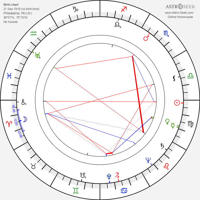 Tommy Potter - Astrology Natal Birth Chart