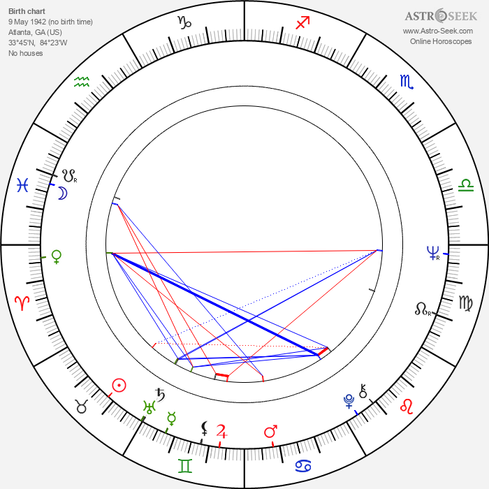 Tommy Roe - Astrology Natal Birth Chart