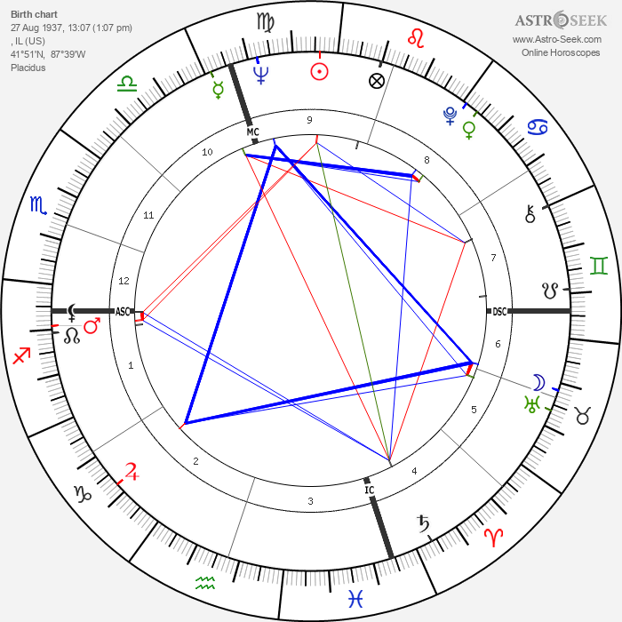Tommy Sands - Astrology Natal Birth Chart