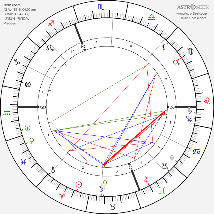 Tommy Smith - Astrology Natal Birth Chart