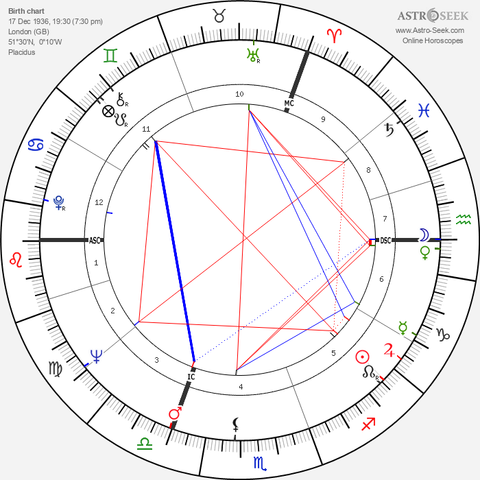 Tommy Steele - Astrology Natal Birth Chart