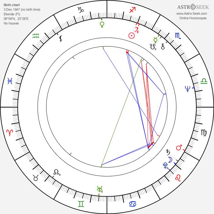 Tommy Tabermann - Astrology Natal Birth Chart