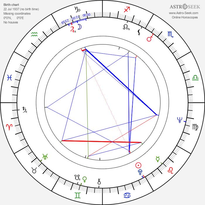 Tommy Thompson - Astrology Natal Birth Chart