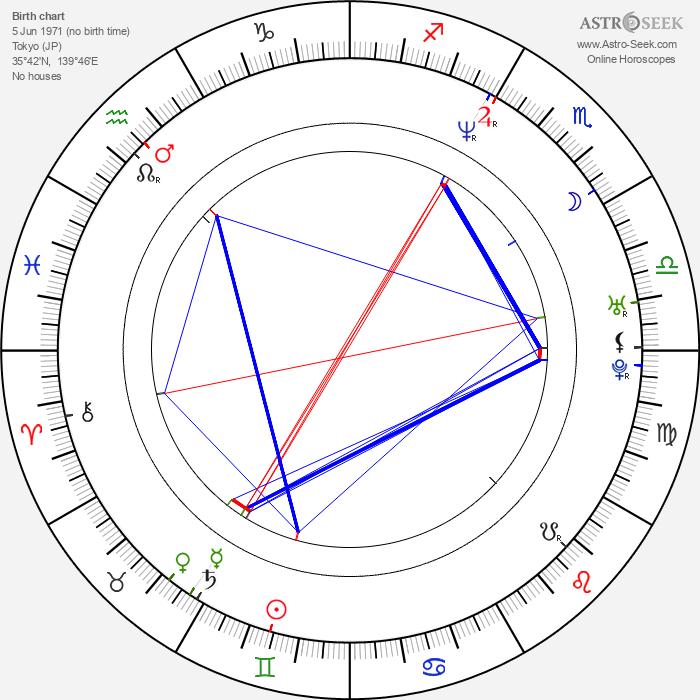 Tomoko Nakajima - Astrology Natal Birth Chart