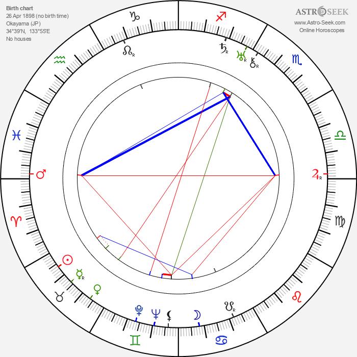 Tomu Uchida - Astrology Natal Birth Chart