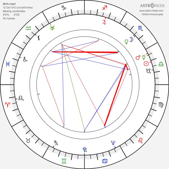 Toña La Negra - Astrology Natal Birth Chart
