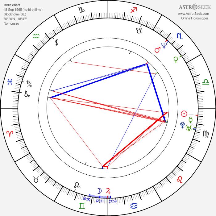 Tone Norum - Astrology Natal Birth Chart
