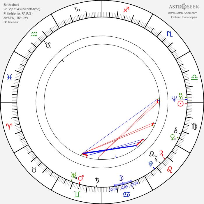 Toni Basil - Astrology Natal Birth Chart