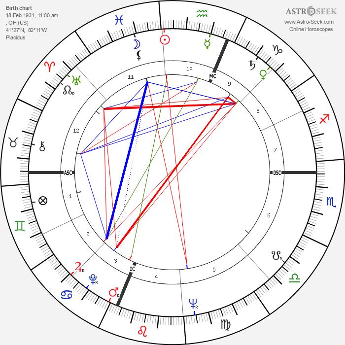 Toni Morrison - Astrology Natal Birth Chart
