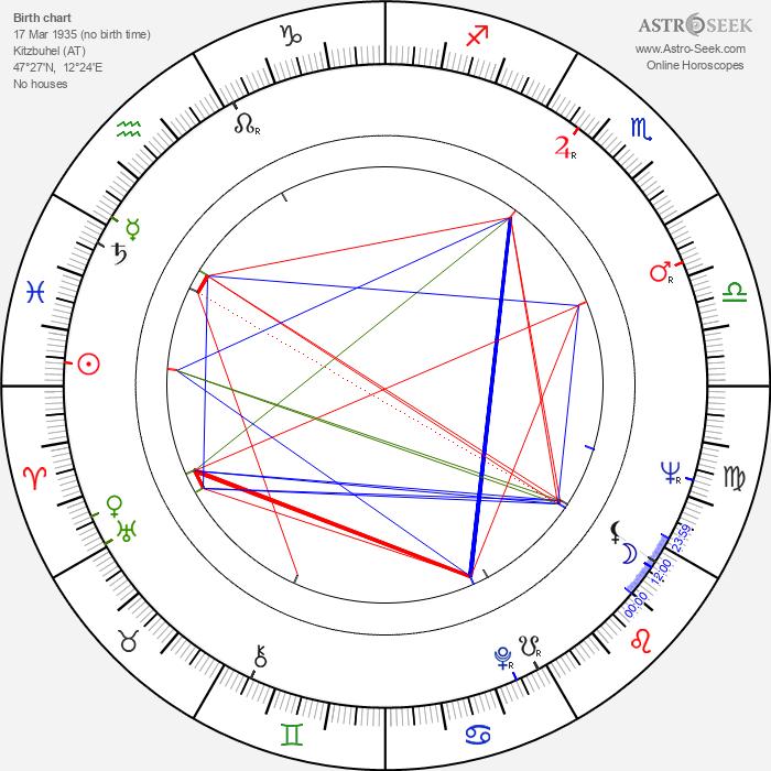 Toni Sailer - Astrology Natal Birth Chart