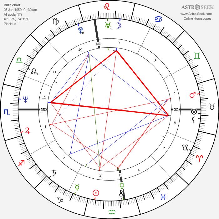 Toni Servillo - Astrology Natal Birth Chart