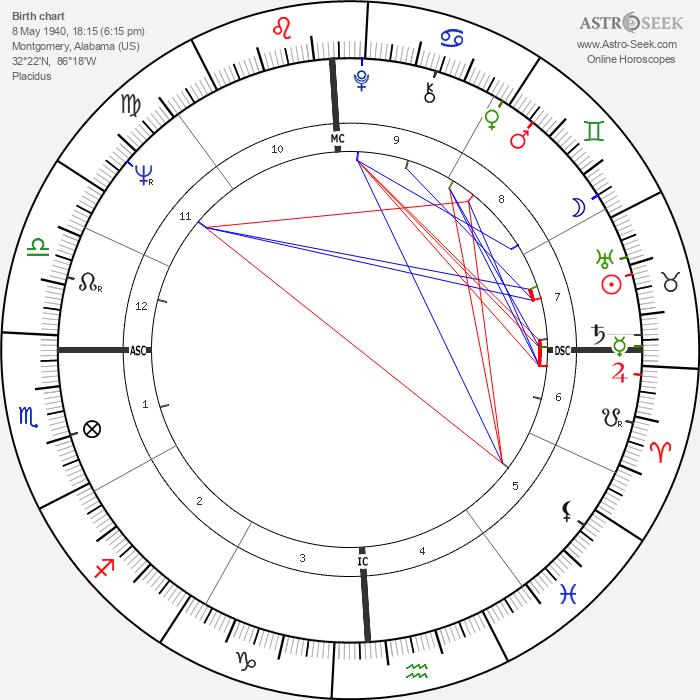 Toni Tennille - Astrology Natal Birth Chart