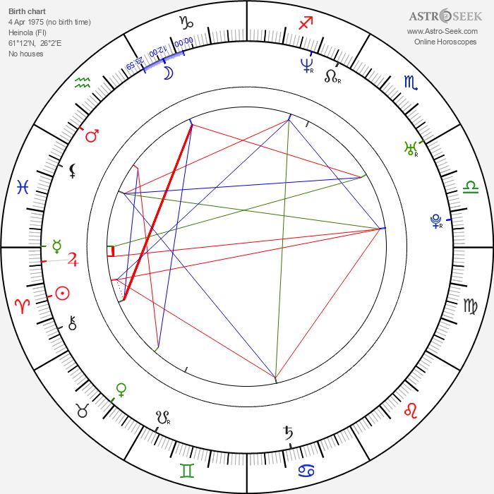 Toni Wirtanen - Astrology Natal Birth Chart