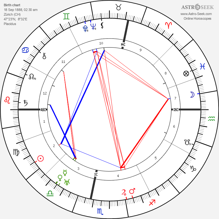 Toni Wolff - Astrology Natal Birth Chart
