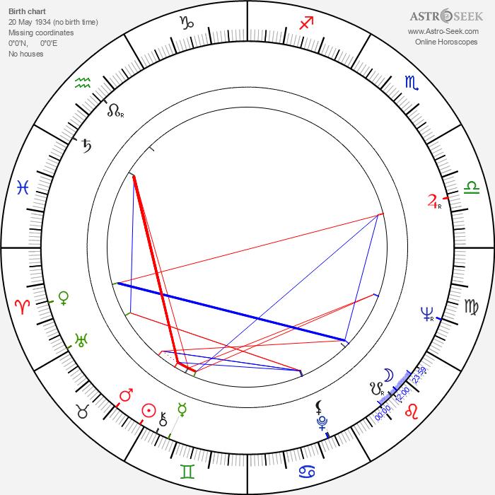 Tonino Valerii - Astrology Natal Birth Chart