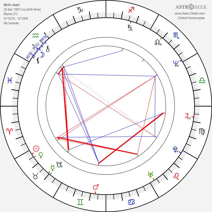Tonino Zangardi - Astrology Natal Birth Chart