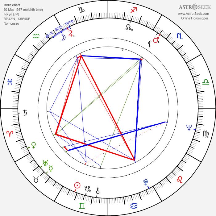 Tonpei Hidari - Astrology Natal Birth Chart
