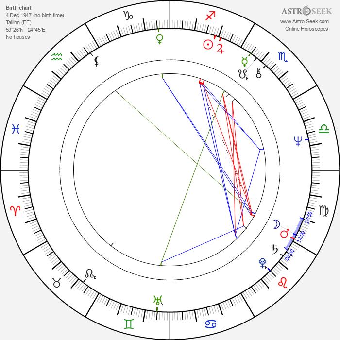 Tõnu Kark - Astrology Natal Birth Chart